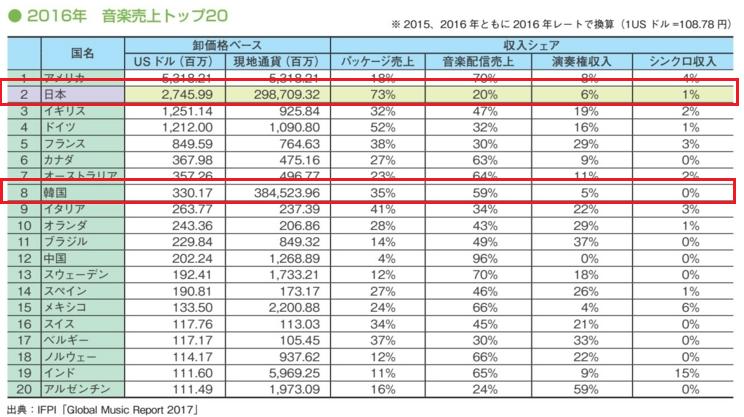 日本の音楽市場は世界で2位