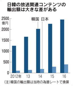 日経新聞 韓国コンテンツ輸出2012-2016