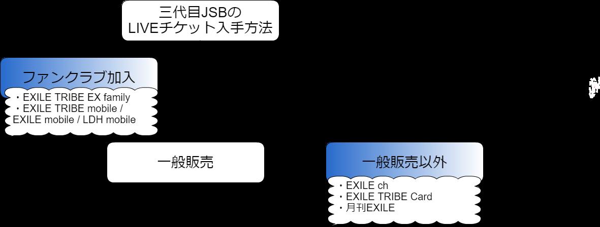三代目JSBの先行チケット入手方法のフロー図