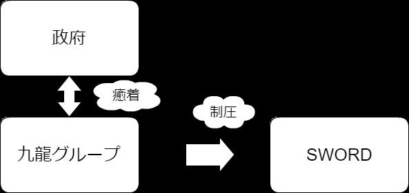 政府と九龍とSWORDの関係